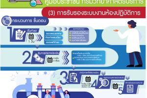 คู่มือสำหรับประชาชน : การรับรองระบบงานห้องปฏิบัติการ