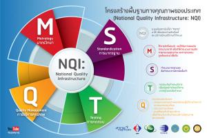 โครงสร้างพื้นฐานทางคุณภาพของประเทศ NQI