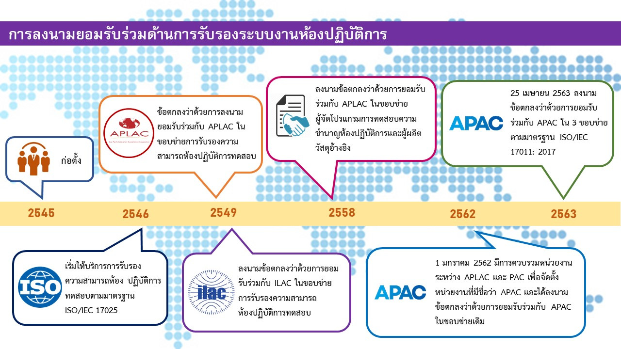 apacline 2020 th